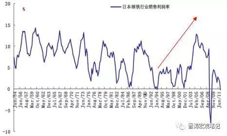 资料来源:彭博,天风证券研究所