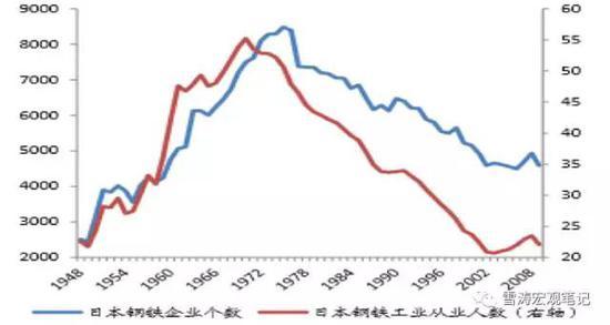 资料来源:日本统计局, 天风证券研究所