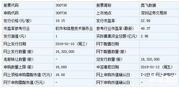 明日(1月19日)新股申购一览:奥飞数据上市