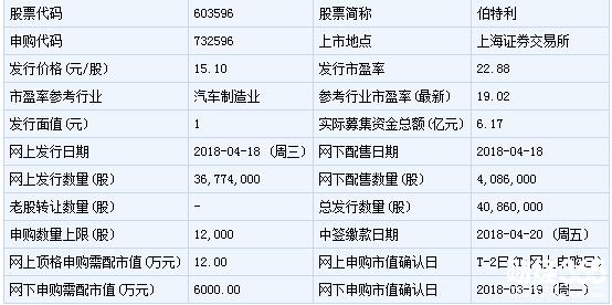 明日(4月27日)新股申购:伯特利等2只新股上市