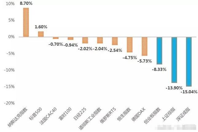 港股恒生指数