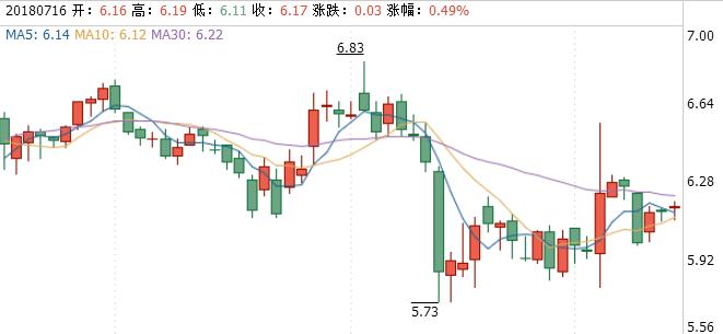 苏州高新股票