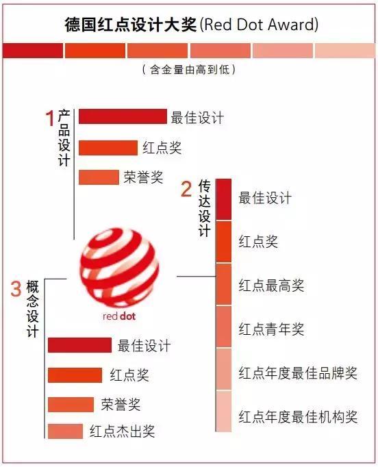 红点奖,专门骗中国人的钱?