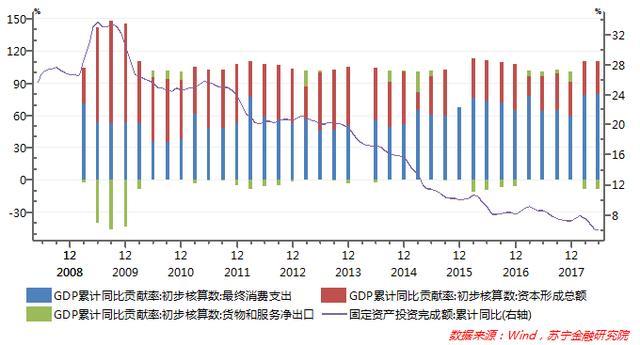 居民消费还有多大潜力?它能否支撑中国经济高速增长?
