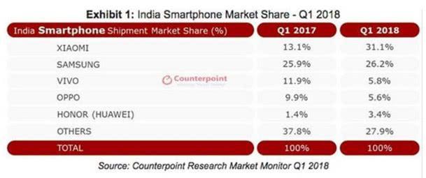 OPPO和vivo在印度市场取得复苏