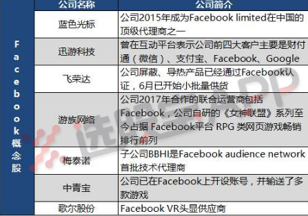 Facebook关联股