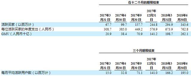 扎心,腾讯刚增持拼多多IPO却遭遇商家诉讼