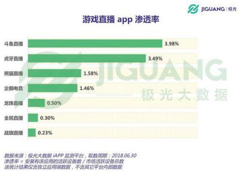 """虎牙上市斗鱼拟赴美IPO 熊猫直播为何急于""""卖身""""?"""