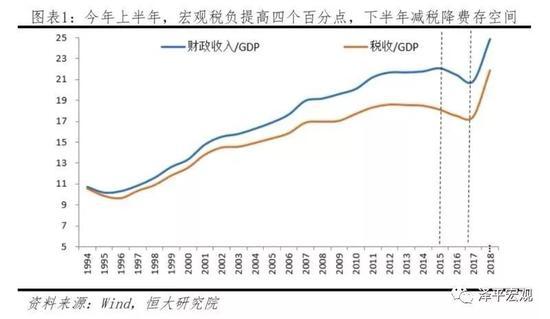 任泽平:当前形势下财政政策大有可为