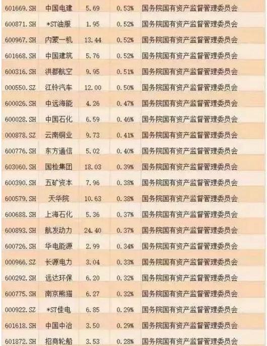 国企改革个股名单