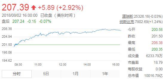 苹果市值突破1万亿美元大关,相当于3个深圳GDP,是腾讯市值2.5倍