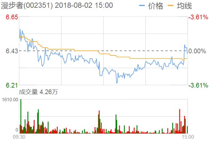 漫步者股票