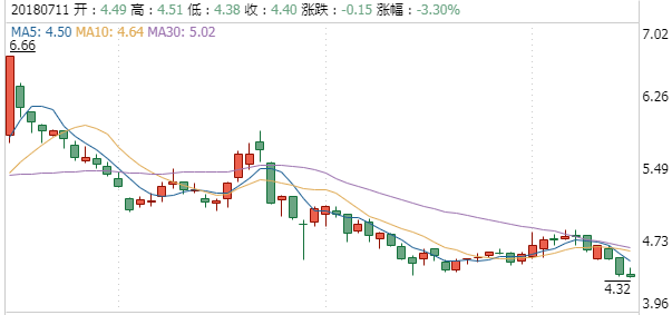 日出东方股票行情