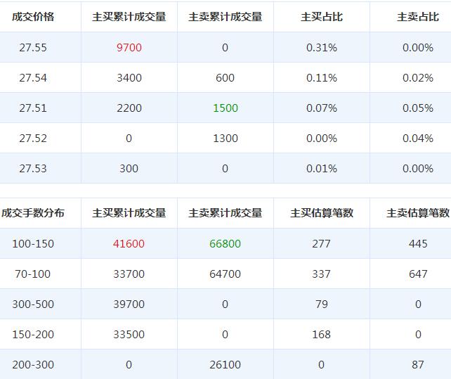 上海新阳股票