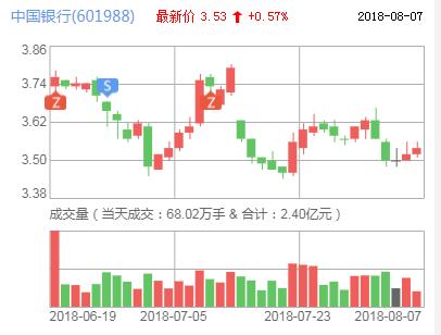股票|中国银行拟10亿转让香港宝来11%股权
