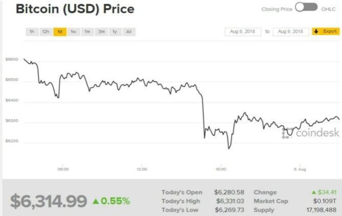 比特币狂跌避险 投资人不该对消息过度恐慌