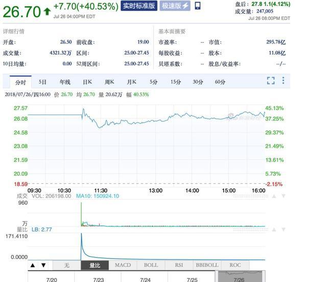 市值缩水20亿美元,拼多多IPO后的48小时