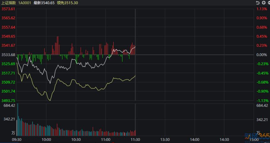 创业板指狂涨 近3000只股票在下跌!
