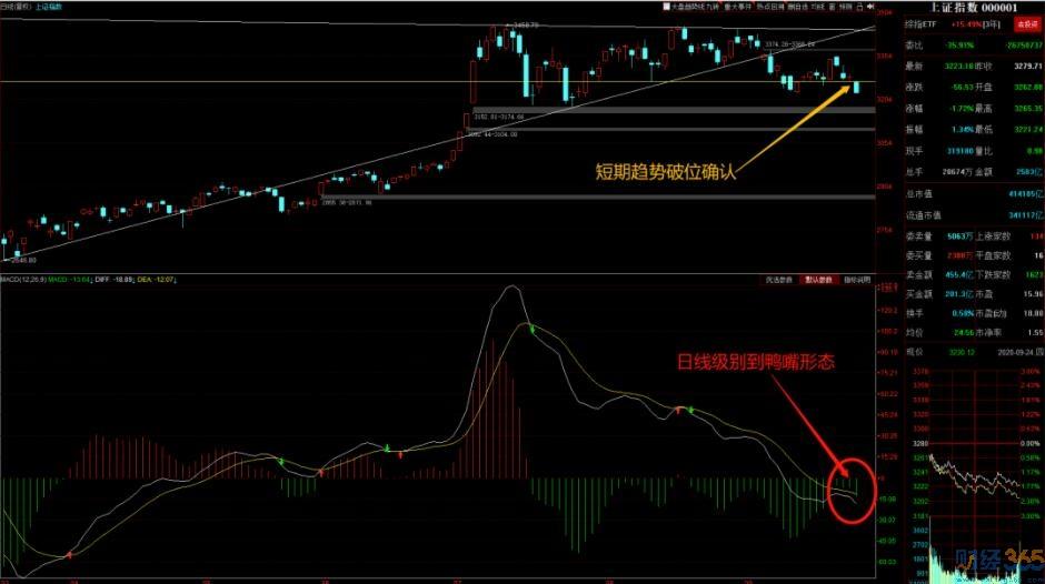 市场下跌原因及今日盘面重点