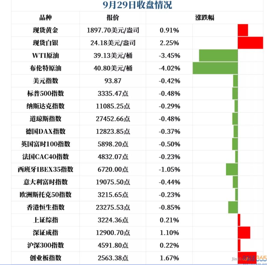 股市分析-9月30日股市猛料!
