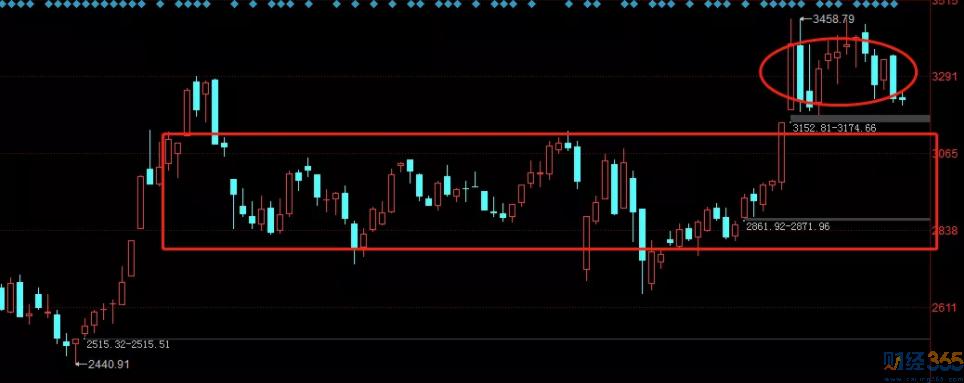 十月股市分析