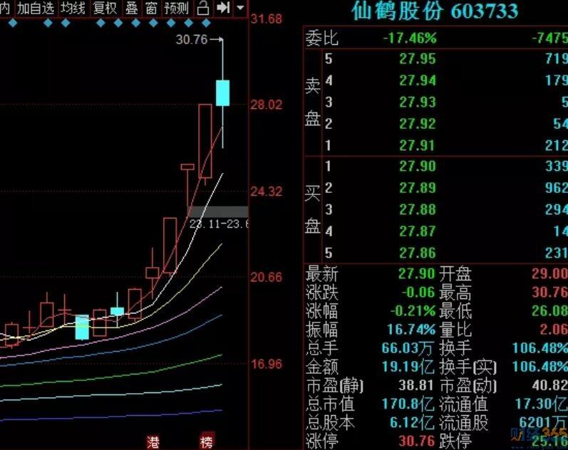 今天惊现一只104%换手率的股票!