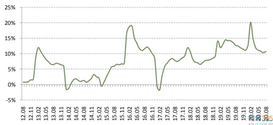 这几个三线城市房价涨幅打败北上广?