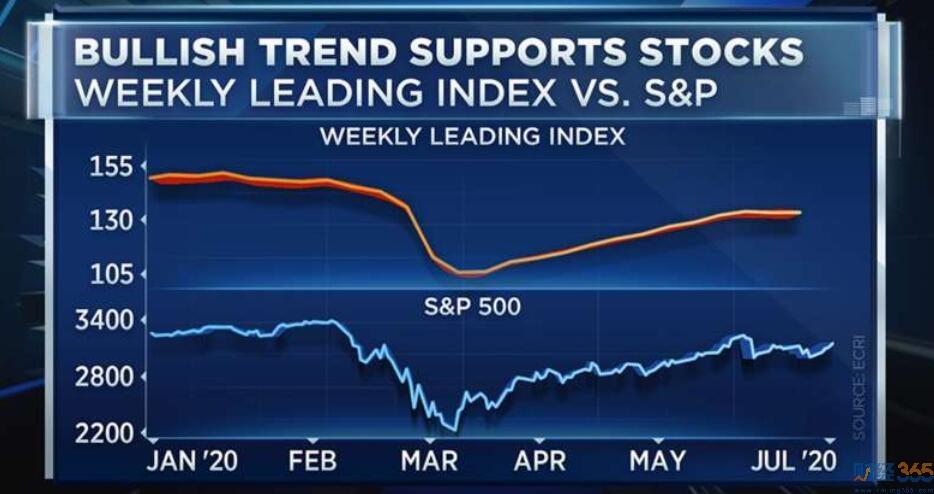 美股行情分析-市场热潮才刚刚开始!