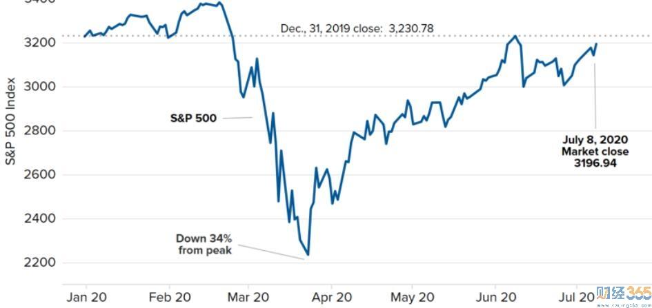 纳斯达克创下新纪录后 股票期货高开!