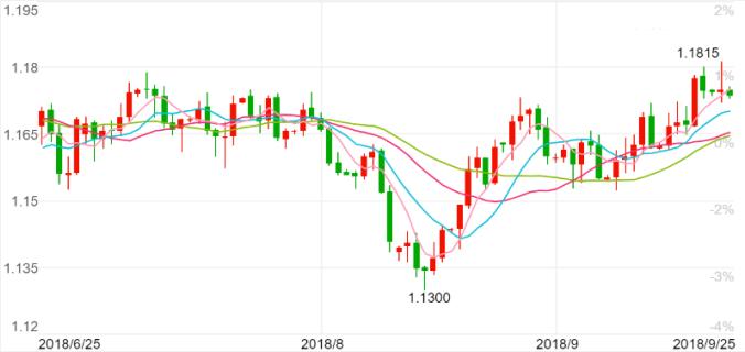 法兴看好欧元年底升至1.19 唱衰美元未来一年目标价86.8
