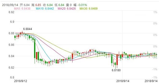 人民币9月恐再贬市场看第四季有望反弹重回6.75附近