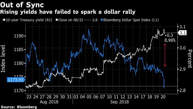 热情拥抱风险:投资者大售美元、美债