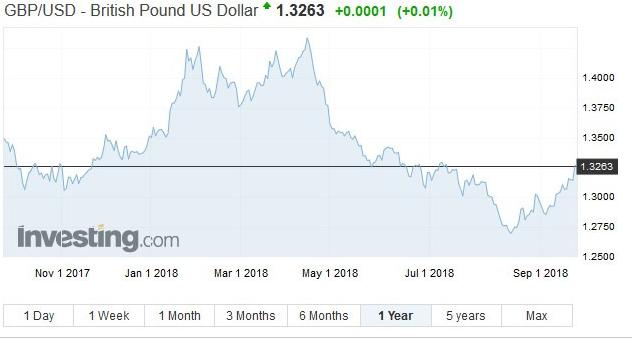 英镑兑美元走势