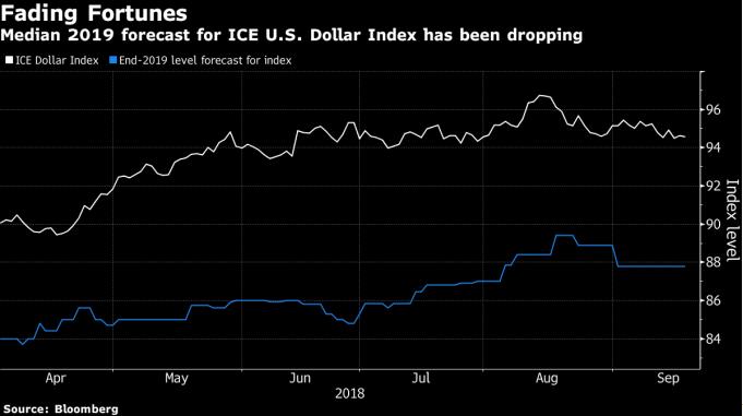 美国升息在即市场却将这解读为美元走贬信号