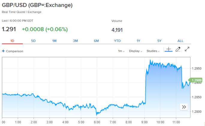 消息面刺激英镑上窜下跳美元指数温和下挫