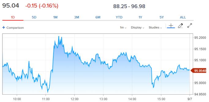 投资人观望周五非农数据美元微跌英镑及日元上涨