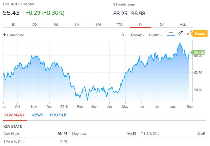 美中贸易忧虑升级美元指数强涨新兴市场货币仍弱