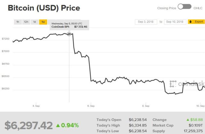 比特币过去一周价格走势