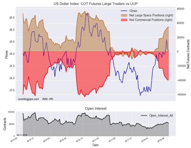 投机者减缓黄金看空 连19周作多美元指数