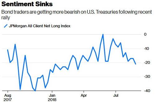 债券交易员开始看空美元