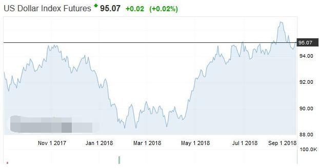 美加贸易谈判破局贸易战紧张局势推升美元