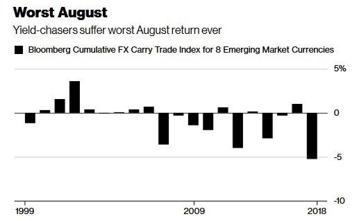 借美元套新兴市场资产利差交易者在8月惨败