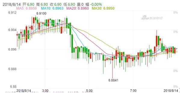 离岸人民币再破6.9大关 若随市场趋势人行就不会出手阻贬